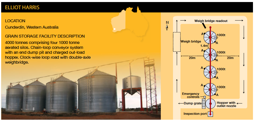Grain Storage Facilities Planning For Efficiency And