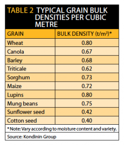 TABLE 2 Typical Grain Bulk Densities Per Cubic Metre