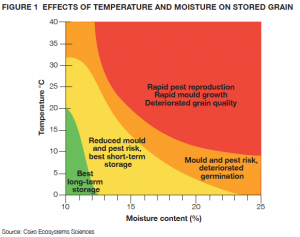 EFFECTS OF TEMPERATURE AND MOISTURE ON STORED GRAIN