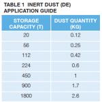Inert Dust Application Guide