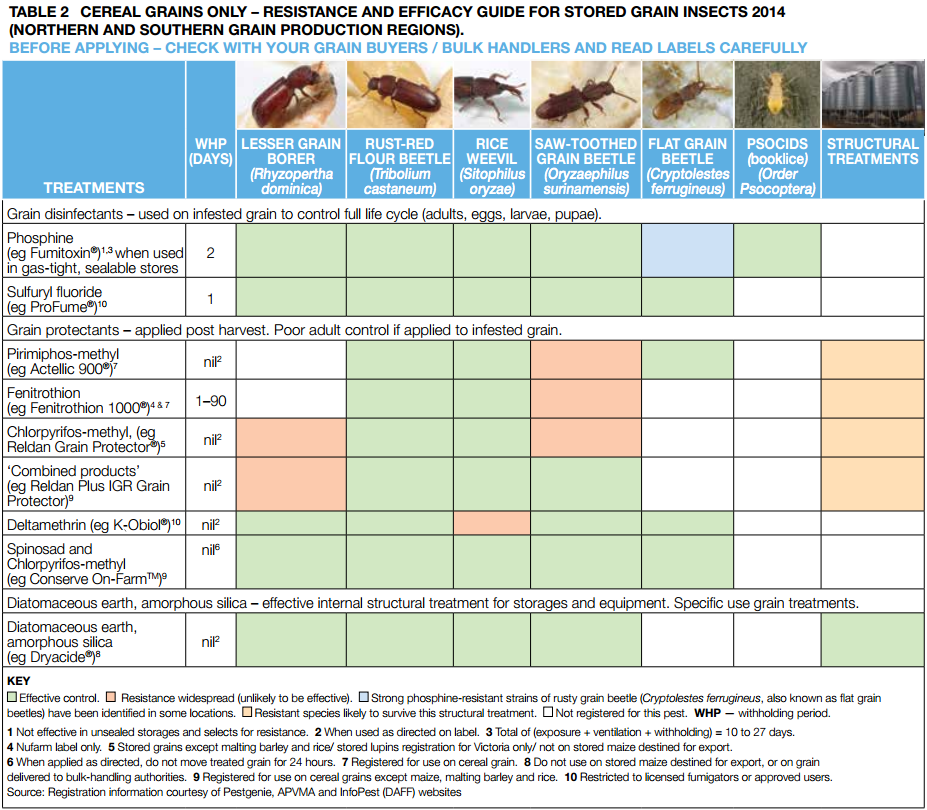 Northern & Southern Regions Grain Storage Pest Control Guide table 2