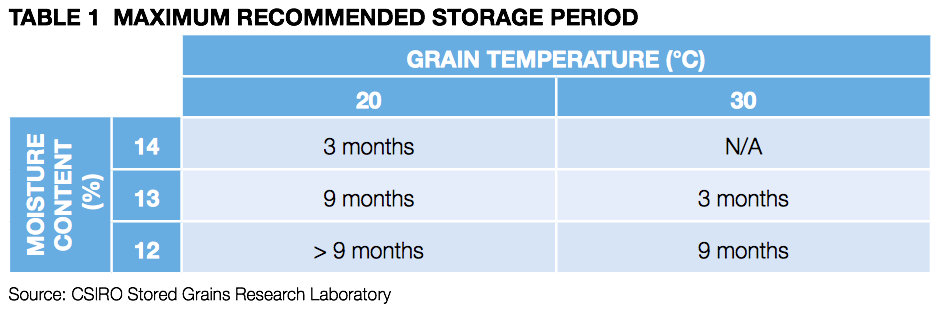 Table 1 maximum recomended storage  period