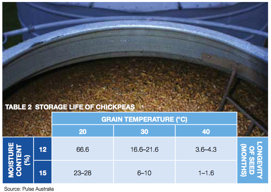 Table 2 - storage life of chickpeas
