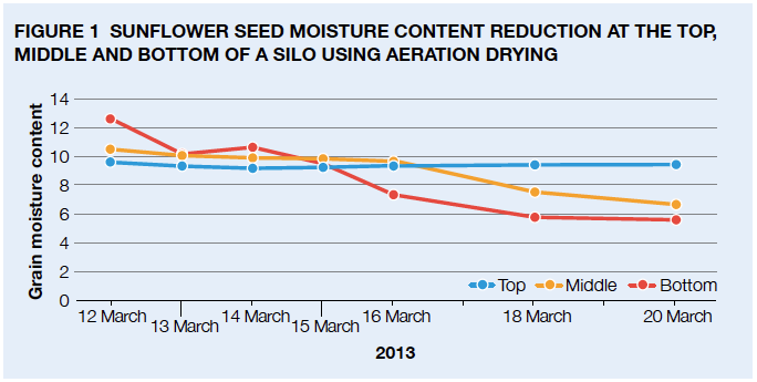 Figure 1 Sunfl ower seed moisture content reduction