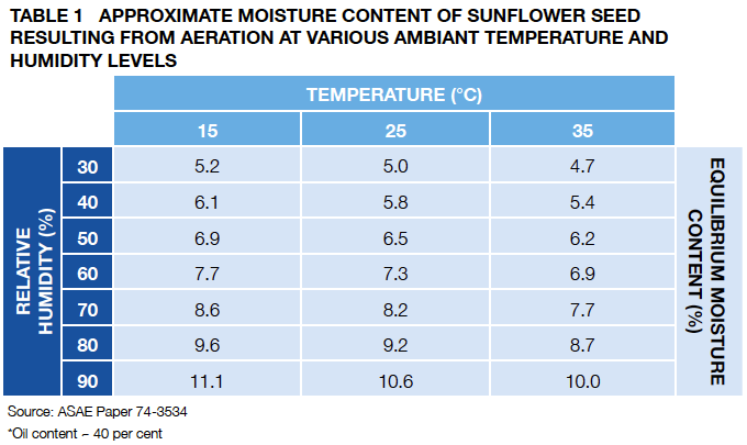 TA BLE 1 App roximate moisture content of sunfl ower seed