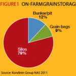 Fig 1 - Farm Grain Storage