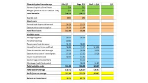 Grain Storage Economics template