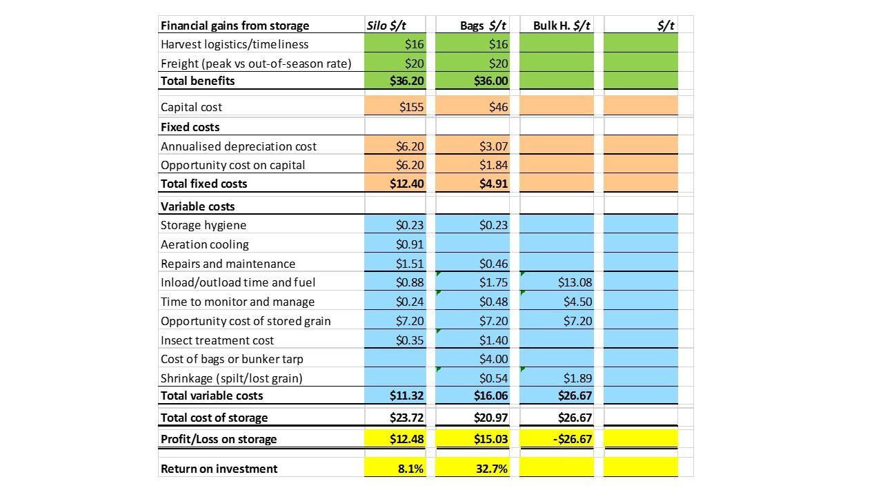 Grain Storage Economics template