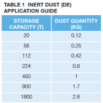 Inert Dust Application Guide