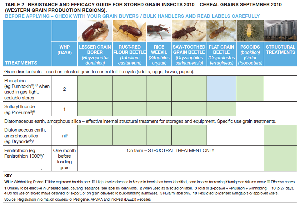 TABLE 2 RESISTANCE AND EFFICACY GUIDE FOR STORED GRAIN INSECTS 2010 – CEREAL GRAINS SEPTEMBER 2010 (WESTERN GRAIN PRODUCTION REGIONS).