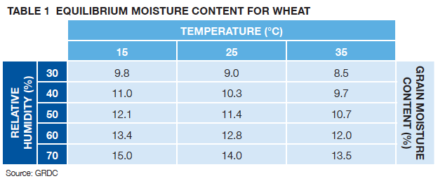 TABLE 1 EQUILIBRIUM MOISTURE CONTENT FOR WHEAT