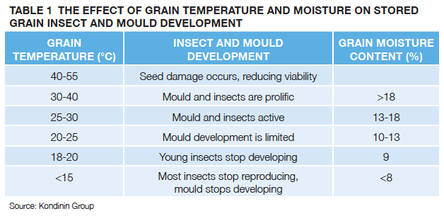 TABLE 1 THE EFFECT OF GRAIN TEMPERATURE AND MOISTURE ON STORED GRAIN INSECT AND MOULD DEVELOPMENT