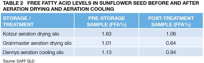 TA BLE 2 Free fatty acid levels in sunfl ower seed before and after