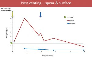 Stored Grain Post Venting